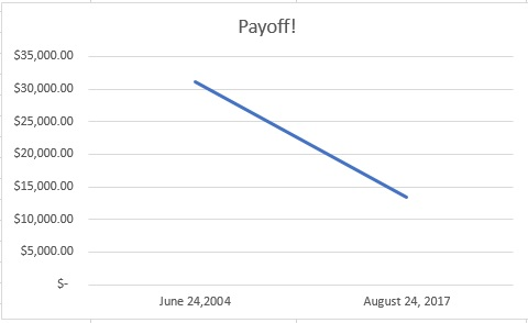 The Payoff! Plan