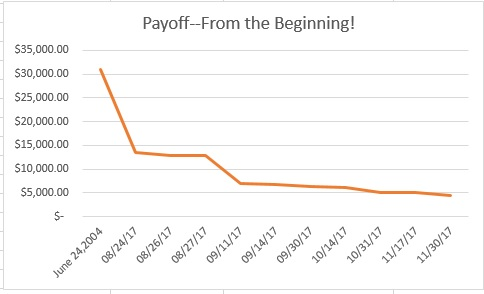 Payoff! December report