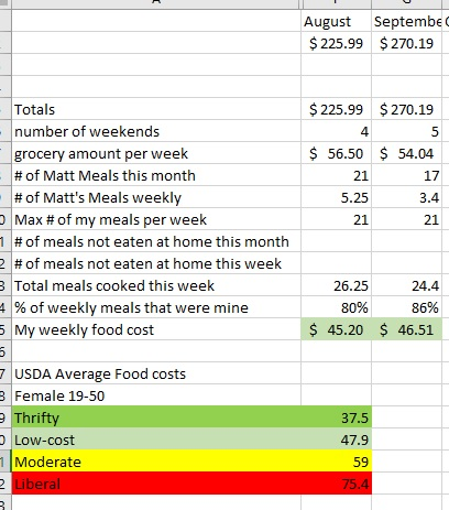 Challenge.  Me, the food I eat, and the USDA Thrifty Food Plan