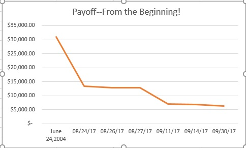 Payoff! October report