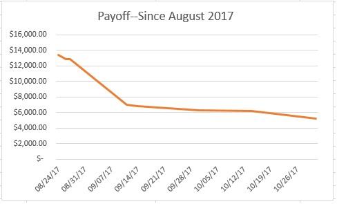 Payoff! November report