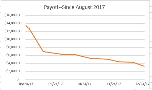 Payoff! January report