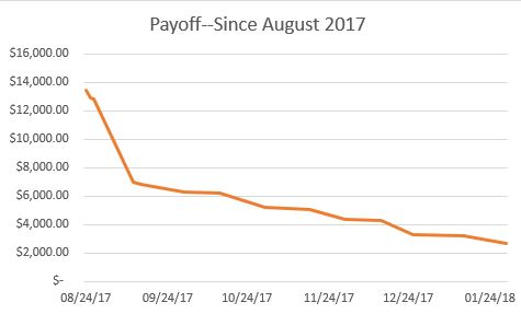 Payoff! February report