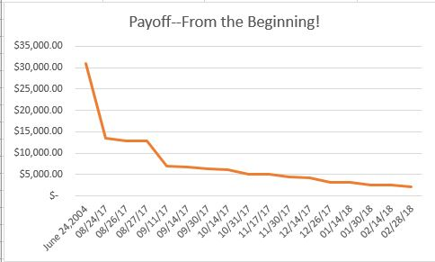 Payoff! March report
