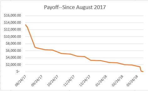 Payoff! April report